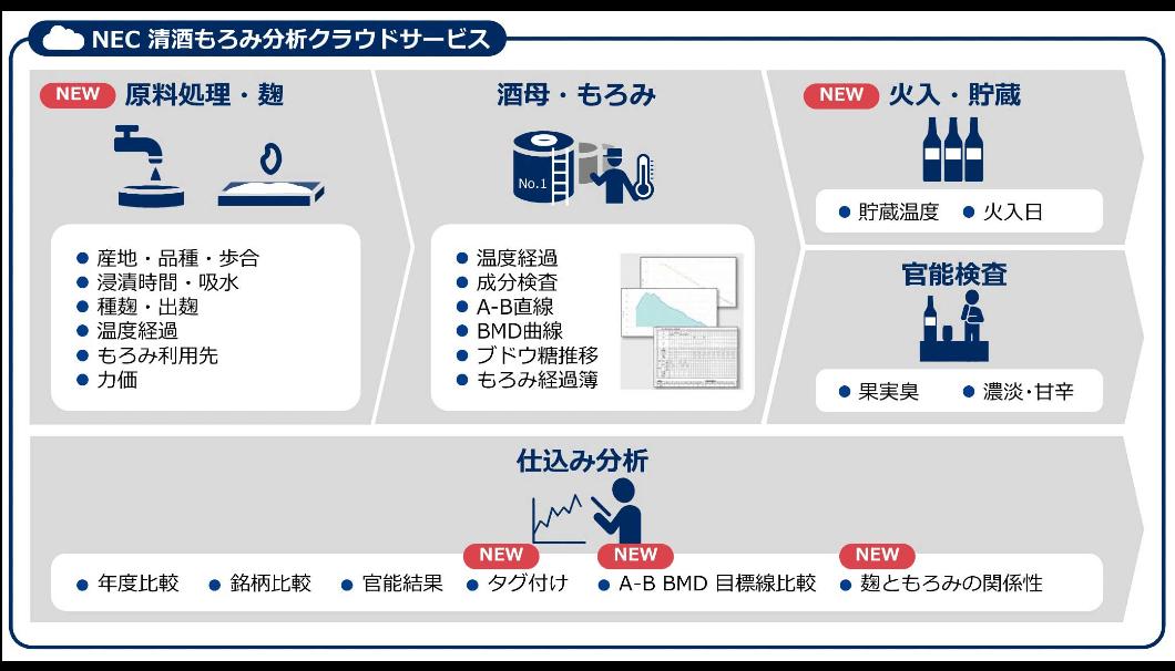 NECソリューションイノベータ株式会社(東京都江東区)のもろみの温度・成分、官能試験から仕込み経過の管理分析ができる「NEC 清酒もろみ分析クラウドサービス」