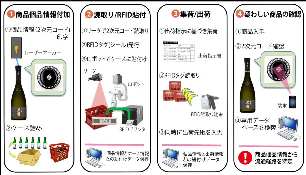 福井・黒龍酒造がRFIDタグの流通経路管理システムを導入
