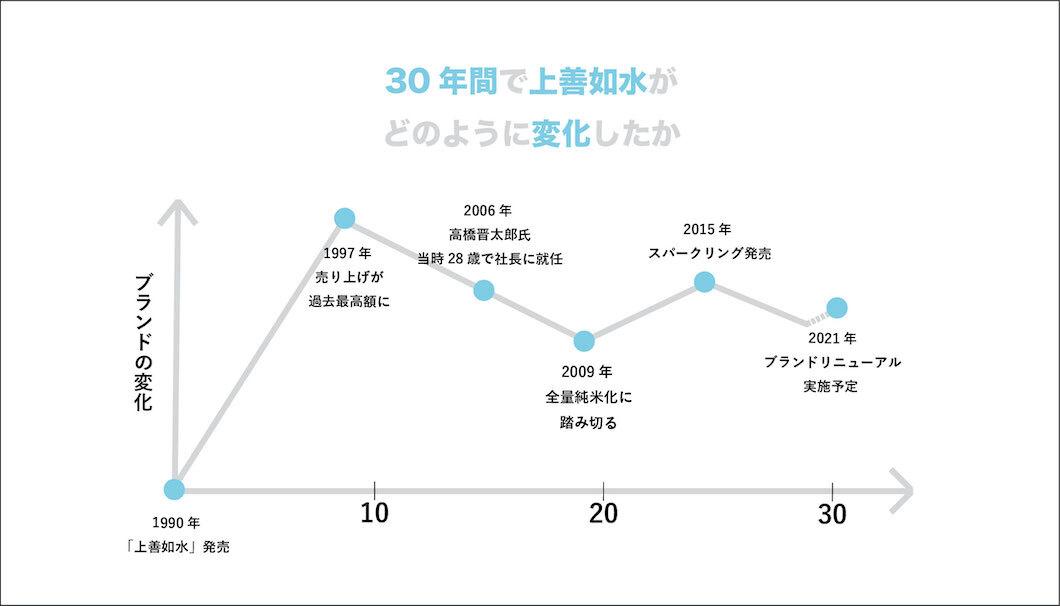 「上善如水」のブランドの変化を表したグラフ