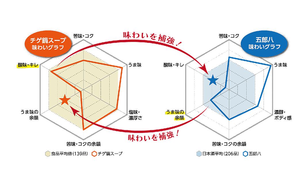 「五郎八」と「チゲ鍋」の味わいチャート