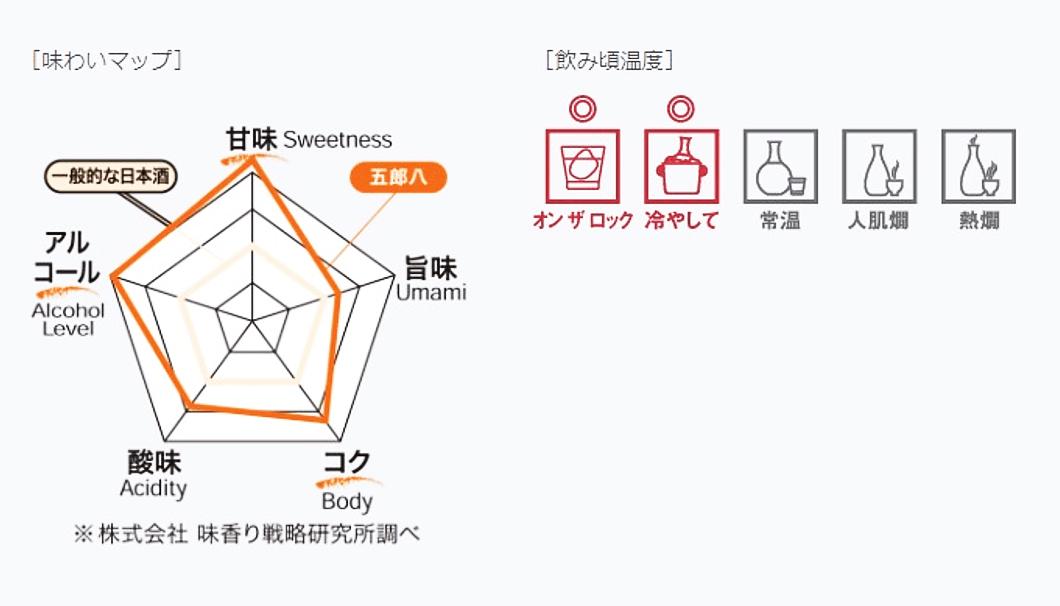 「五郎八」の味わいマップ