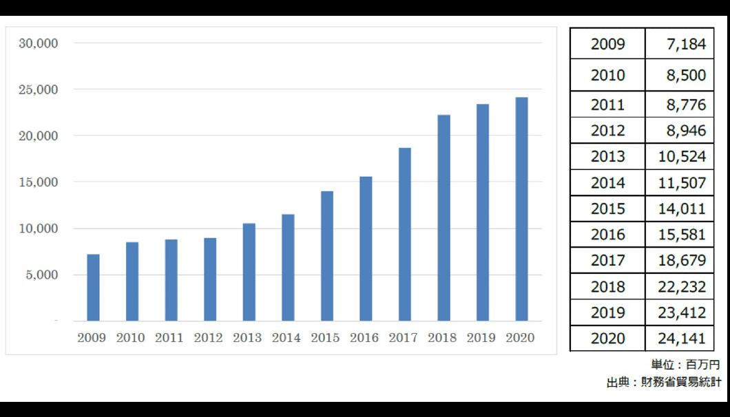 清酒輸出総額のグラフ