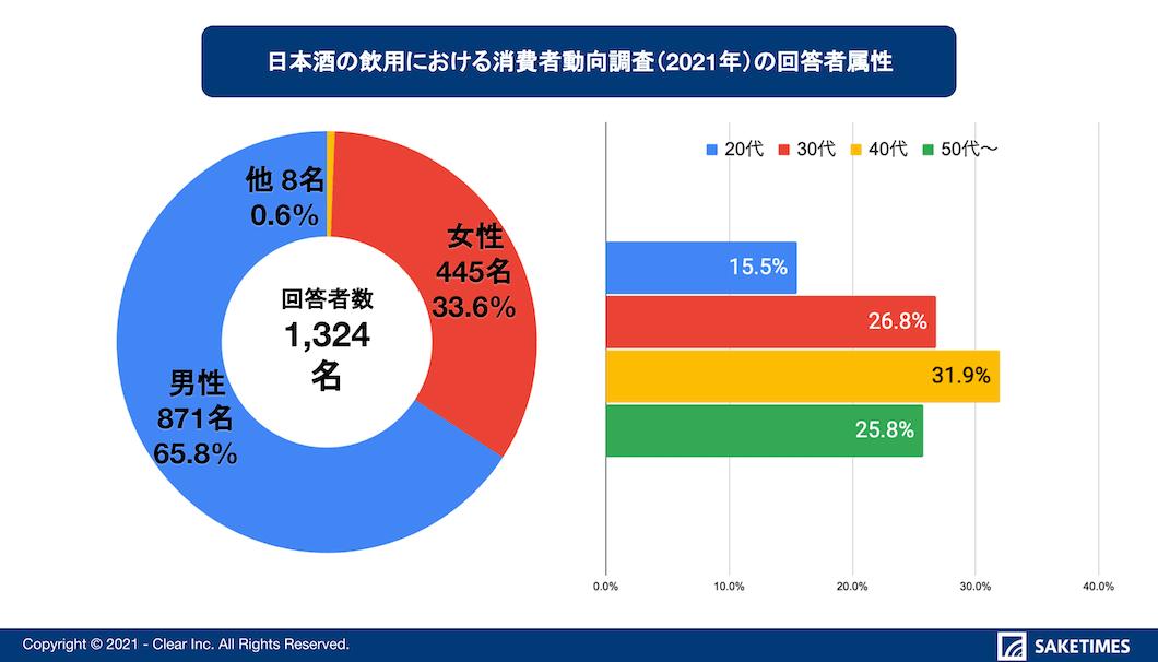 消費者動向調査(2021年)のグラフ